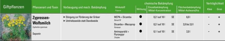 Futterwiesenexperte HUMER: Wolfsmilch Bekämpfung