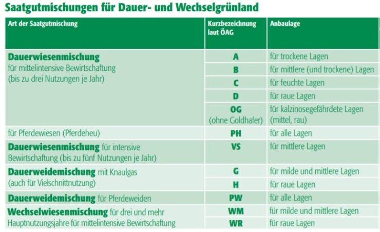 rwa-saatgutmischungen-fu00fcr-dauer-und-wechselgru00fcnland-2017-u00fcberblick-b